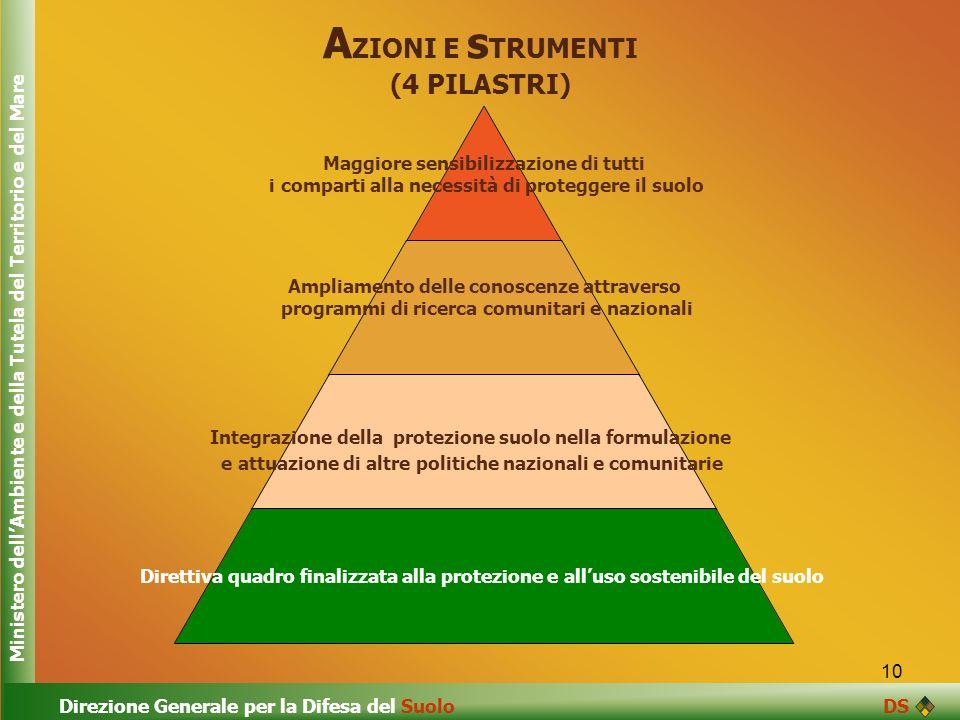 10 A ZIONI E s TRUMENTI (4 PILASTRI) Maggiore sensibilizzazione di tutti i comparti alla necessità di proteggere il suolo Ampliamento delle conoscenze