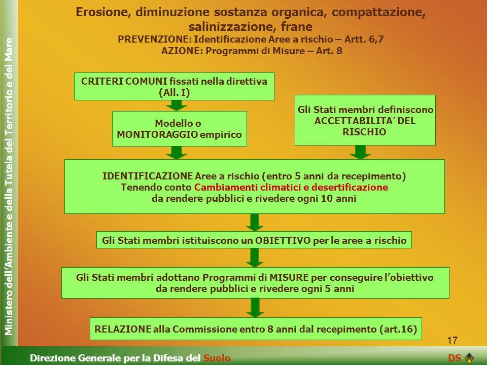17 Erosione, diminuzione sostanza organica, compattazione, salinizzazione, frane PREVENZIONE: Identificazione Aree a rischio – Artt. 6,7 AZIONE: Progr