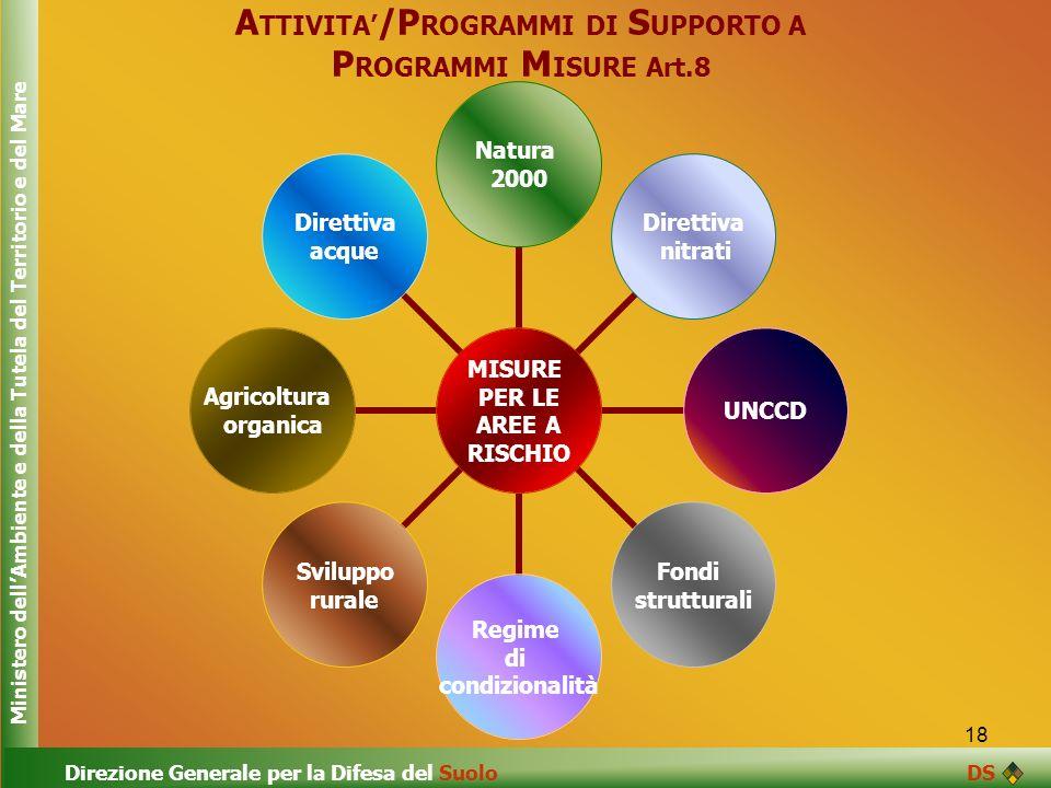 18 A TTIVITA /P ROGRAMMI DI S UPPORTO A P ROGRAMMI M ISURE Art.8 MISURE PER LE AREE A RISCHIO Natura 2000 Direttiva nitrati UNCCD Fondi strutturali Re