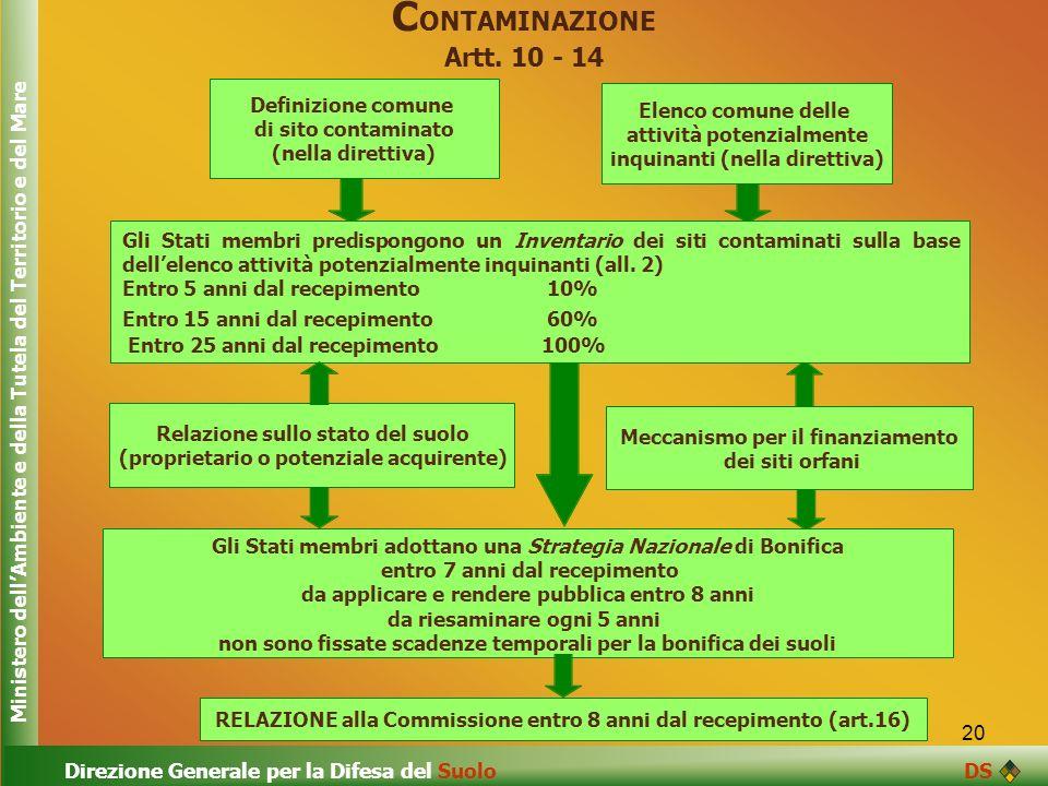 20 C ONTAMINAZIONE Artt. 10 - 14 RELAZIONE alla Commissione entro 8 anni dal recepimento (art.16) Gli Stati membri adottano una Strategia Nazionale di