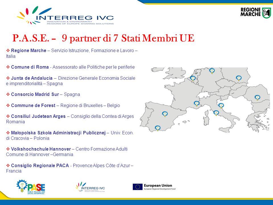 Obiettivi e Risultati attesi Rafforzare l efficacia delle politiche pubbliche regionali e locali a favore dell imprenditoria sociale Aumentare il numero e le tipologie di strumenti disponibili per promuovere modelli di imprenditoria sociale corrispondenti ai fabbisogni della comunità, identificando e sperimentando nuovi approcci di partnership pubblico-sociali Favorire la diffusione e il trasferimento dei risultati raggiunti nelle politiche di sviluppo regionale sia nei paesi coinvolti che, più in generale, a livello Europeo, attraverso azioni di mainstreaming orizzontale e verticale Aumentare la capacità di individuare i fabbisogni delleconomia sociale, identificando strategie, piani pubblici, buone prassi per favorire e supportare le emergenze, la sostenibilità e linnovazione Rafforzare leconomia sociale trasferendo buone prassi dai territori dove sono già stati raggiunti risultati tangibili e misurabili in termini di supporto alle imprese sociali a paesi con meno esperienza