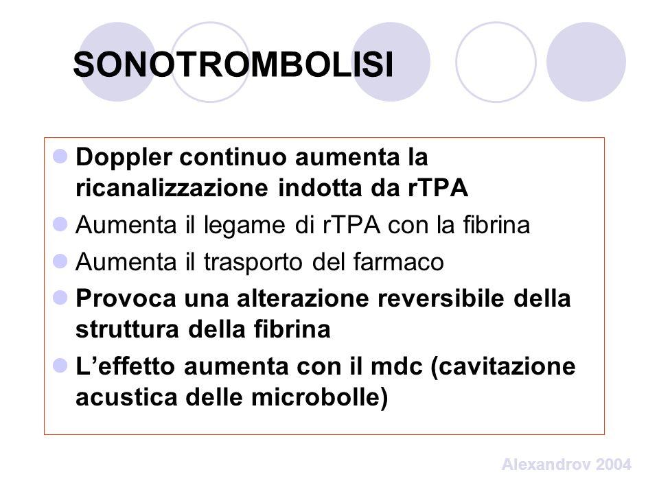 SONOTROMBOLISI Doppler continuo aumenta la ricanalizzazione indotta da rTPA Aumenta il legame di rTPA con la fibrina Aumenta il trasporto del farmaco