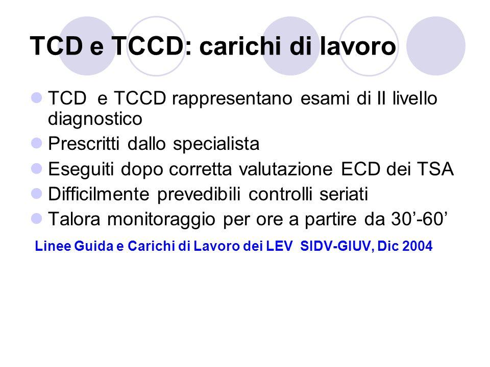 TCD e TCCD: carichi di lavoro TCD e TCCD rappresentano esami di II livello diagnostico Prescritti dallo specialista Eseguiti dopo corretta valutazione