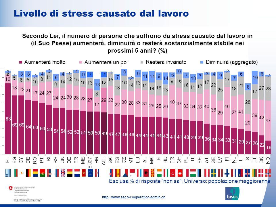10 http://www.seco-cooperation.admin.ch Esclusa % di risposte non sa; Universo: popolazione maggiorenne Livello di stress causato dal lavoro Secondo L
