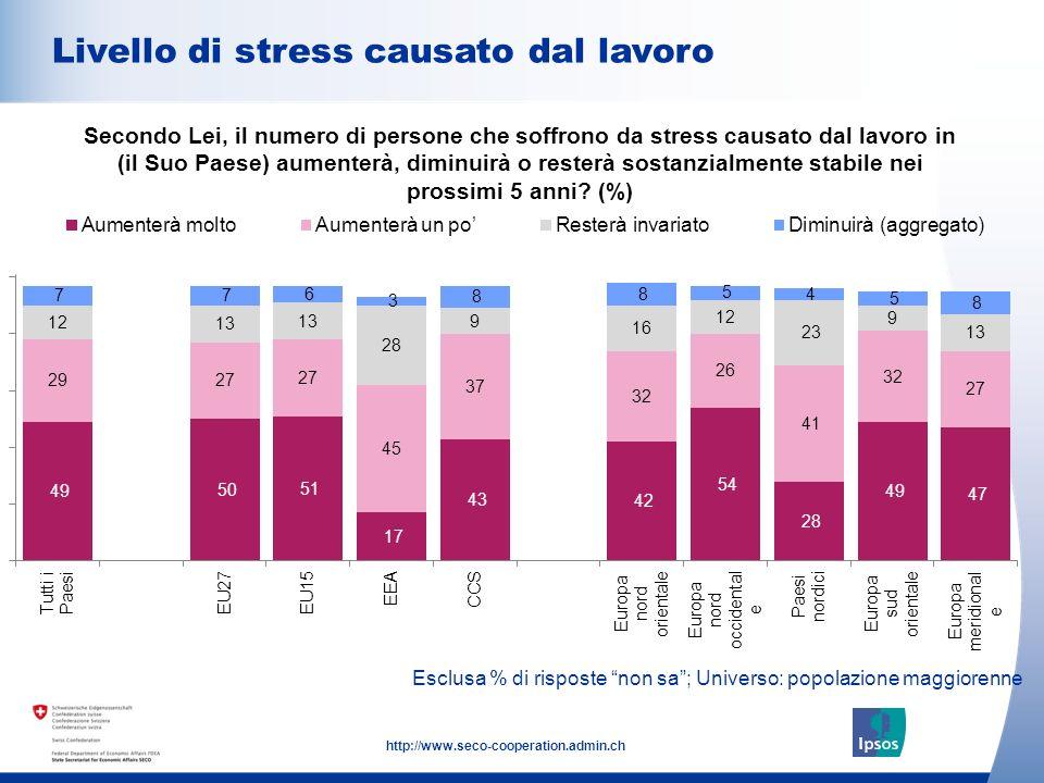 11 http://www.seco-cooperation.admin.ch Esclusa % di risposte non sa; Universo: popolazione maggiorenne Livello di stress causato dal lavoro Secondo L