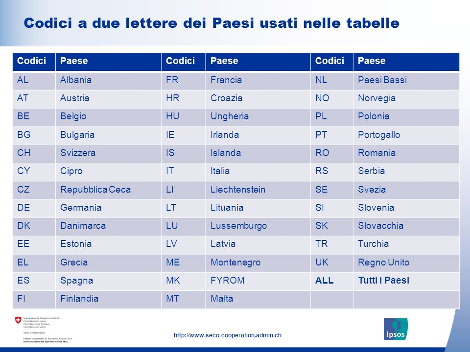 4 http://www.seco-cooperation.admin.ch Click to add text here Codici a due lettere dei Paesi usati nelle tabelle Note: insert graphs, tables, images h