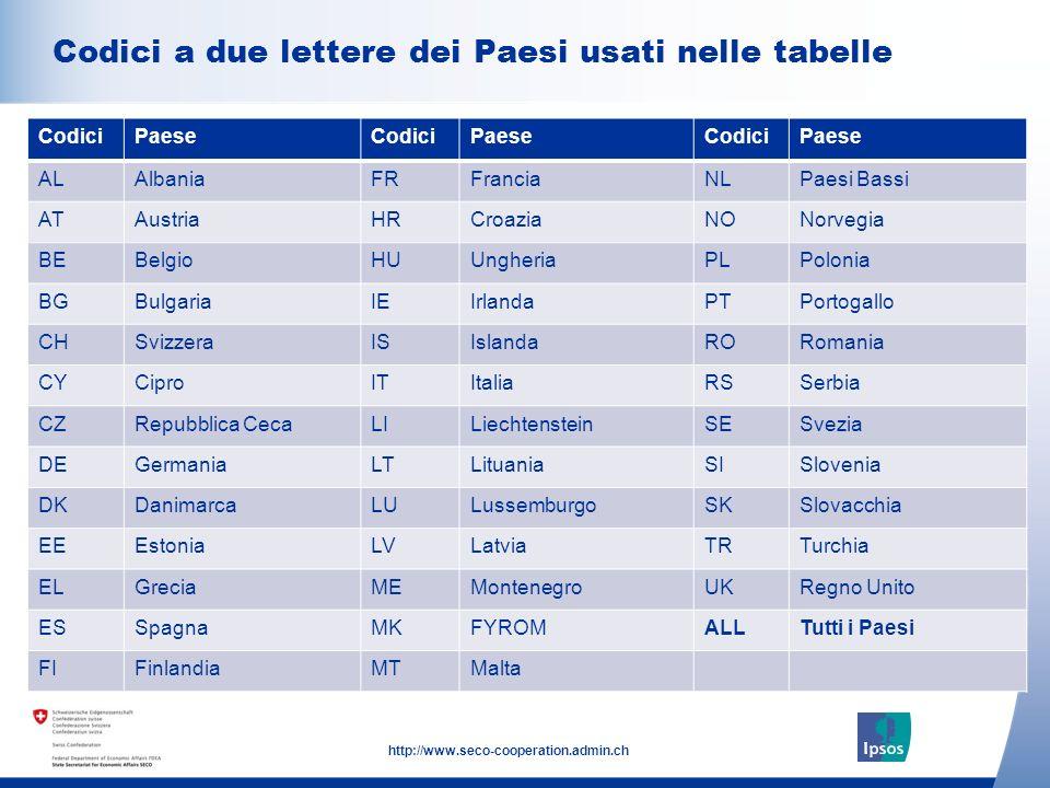 4 http://www.seco-cooperation.admin.ch Click to add text here Codici a due lettere dei Paesi usati nelle tabelle Note: insert graphs, tables, images here CodiciPaeseCodiciPaeseCodiciPaese ALAlbaniaFRFranciaNLPaesi Bassi ATAustriaHRCroaziaNONorvegia BEBelgioHUUngheriaPLPolonia BGBulgariaIEIrlandaPTPortogallo CHSvizzeraISIslandaRORomania CYCiproITItaliaRSSerbia CZRepubblica CecaLILiechtensteinSESvezia DEGermaniaLTLituaniaSISlovenia DKDanimarcaLULussemburgoSKSlovacchia EEEstoniaLVLatviaTRTurchia ELGreciaMEMontenegroUKRegno Unito ESSpagnaMKFYROMALLTutti i Paesi FIFinlandiaMTMalta