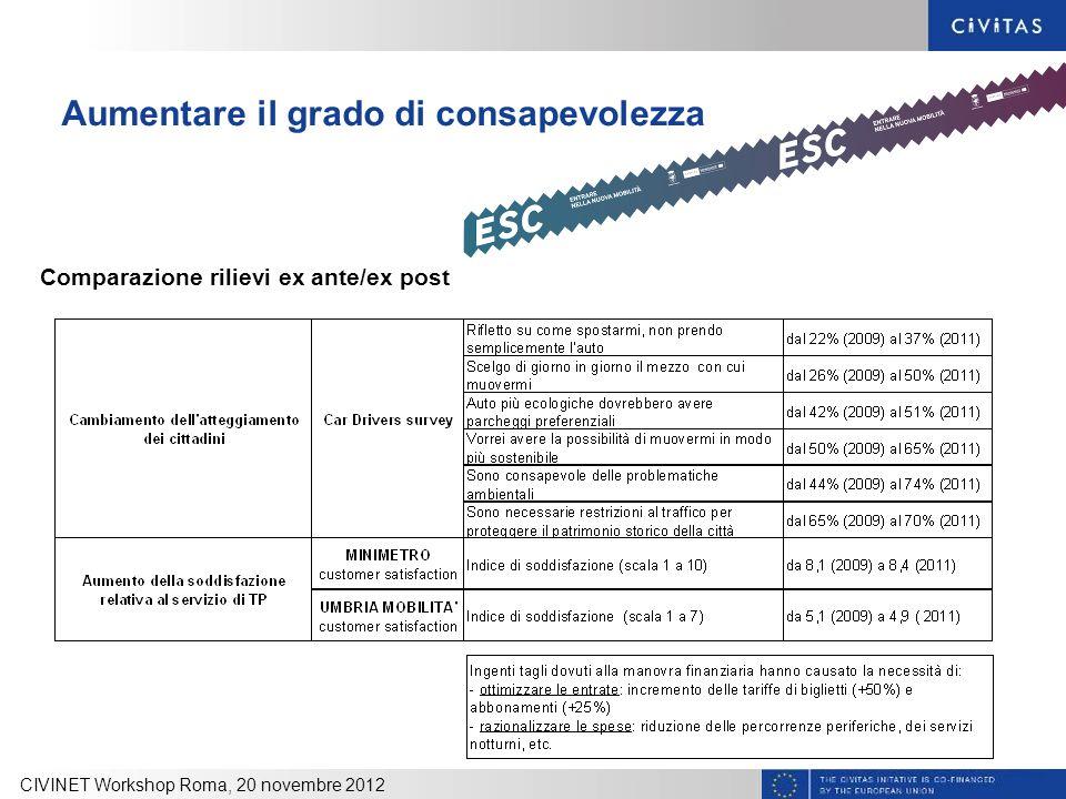 Aumentare il grado di consapevolezza Comparazione rilievi ex ante/ex post CIVINET Workshop Roma, 20 novembre 2012
