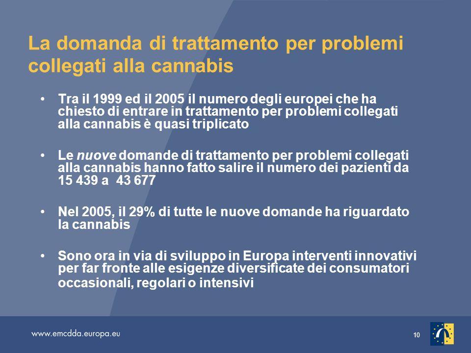 10 La domanda di trattamento per problemi collegati alla cannabis Tra il 1999 ed il 2005 il numero degli europei che ha chiesto di entrare in trattamento per problemi collegati alla cannabis è quasi triplicato Le nuove domande di trattamento per problemi collegati alla cannabis hanno fatto salire il numero dei pazienti da 15 439 a 43 677 Nel 2005, il 29% di tutte le nuove domande ha riguardato la cannabis Sono ora in via di sviluppo in Europa interventi innovativi per far fronte alle esigenze diversificate dei consumatori occasionali, regolari o intensivi