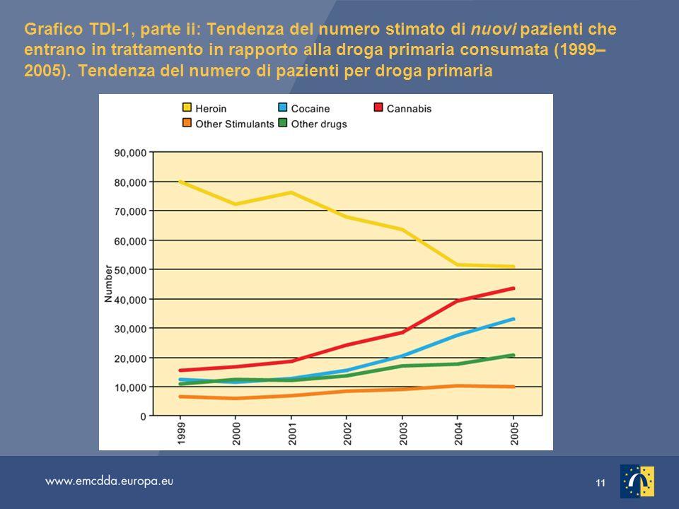 11 Grafico TDI-1, parte ii: Tendenza del numero stimato di nuovi pazienti che entrano in trattamento in rapporto alla droga primaria consumata (1999– 2005).