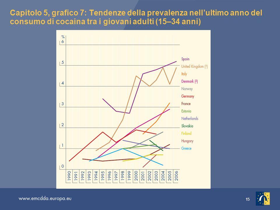 15 Capitolo 5, grafico 7: Tendenze della prevalenza nellultimo anno del consumo di cocaina tra i giovani adulti (15–34 anni)