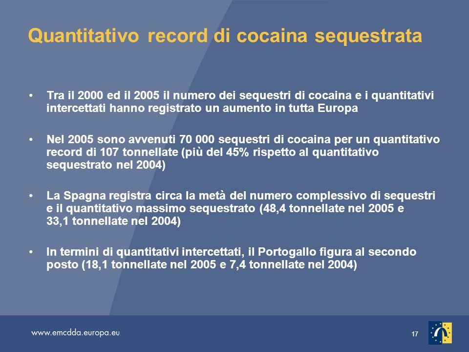 17 Quantitativo record di cocaina sequestrata Tra il 2000 ed il 2005 il numero dei sequestri di cocaina e i quantitativi intercettati hanno registrato un aumento in tutta Europa Nel 2005 sono avvenuti 70 000 sequestri di cocaina per un quantitativo record di 107 tonnellate (più del 45% rispetto al quantitativo sequestrato nel 2004) La Spagna registra circa la metà del numero complessivo di sequestri e il quantitativo massimo sequestrato (48,4 tonnellate nel 2005 e 33,1 tonnellate nel 2004) In termini di quantitativi intercettati, il Portogallo figura al secondo posto (18,1 tonnellate nel 2005 e 7,4 tonnellate nel 2004)