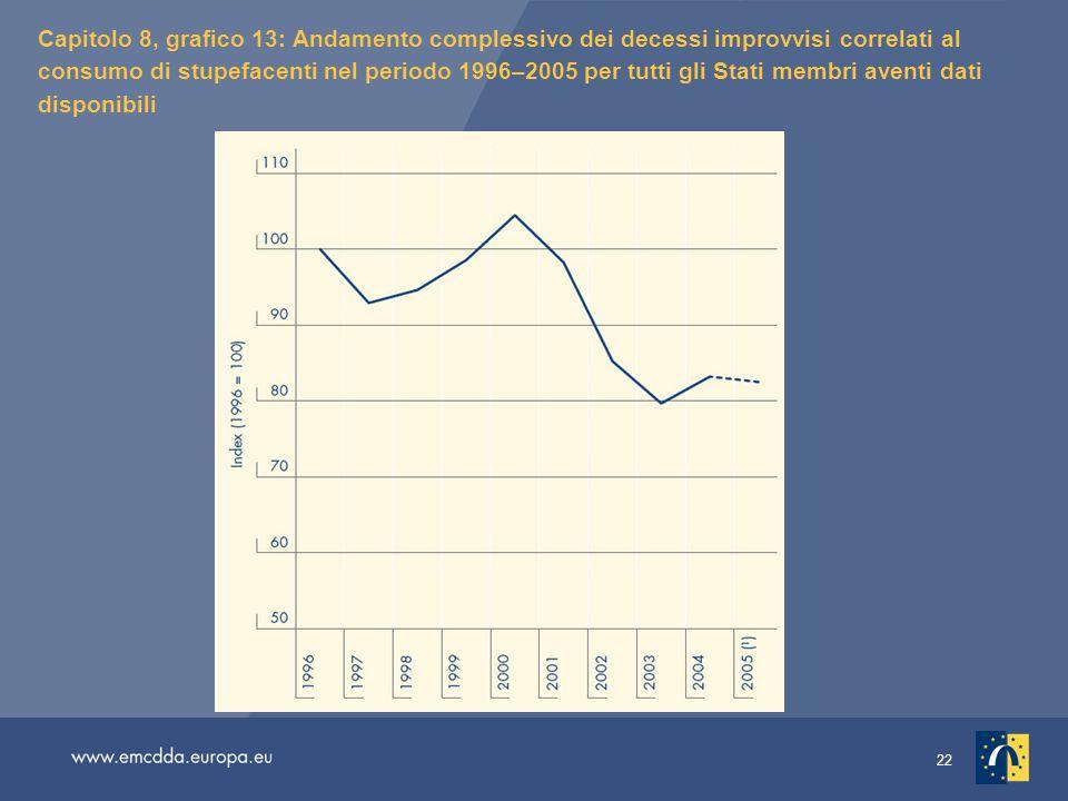 22 Capitolo 8, grafico 13: Andamento complessivo dei decessi improvvisi correlati al consumo di stupefacenti nel periodo 1996–2005 per tutti gli Stati membri aventi dati disponibili
