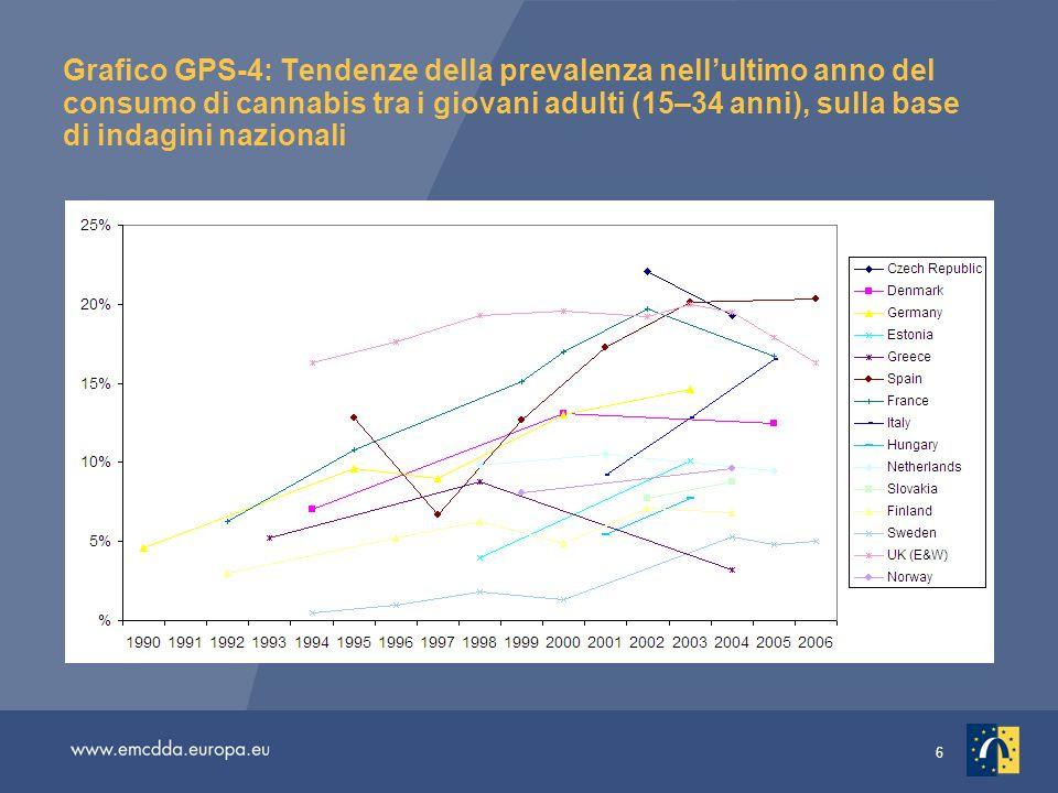 6 Grafico GPS-4: Tendenze della prevalenza nellultimo anno del consumo di cannabis tra i giovani adulti (15–34 anni), sulla base di indagini nazionali