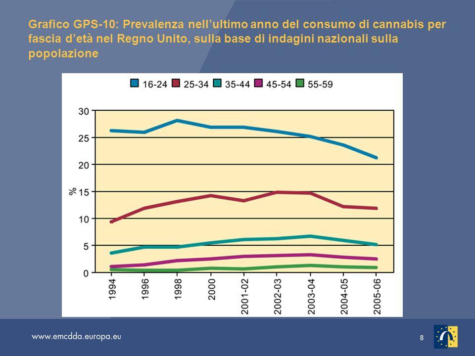 8 Grafico GPS-10: Prevalenza nellultimo anno del consumo di cannabis per fascia detà nel Regno Unito, sulla base di indagini nazionali sulla popolazione