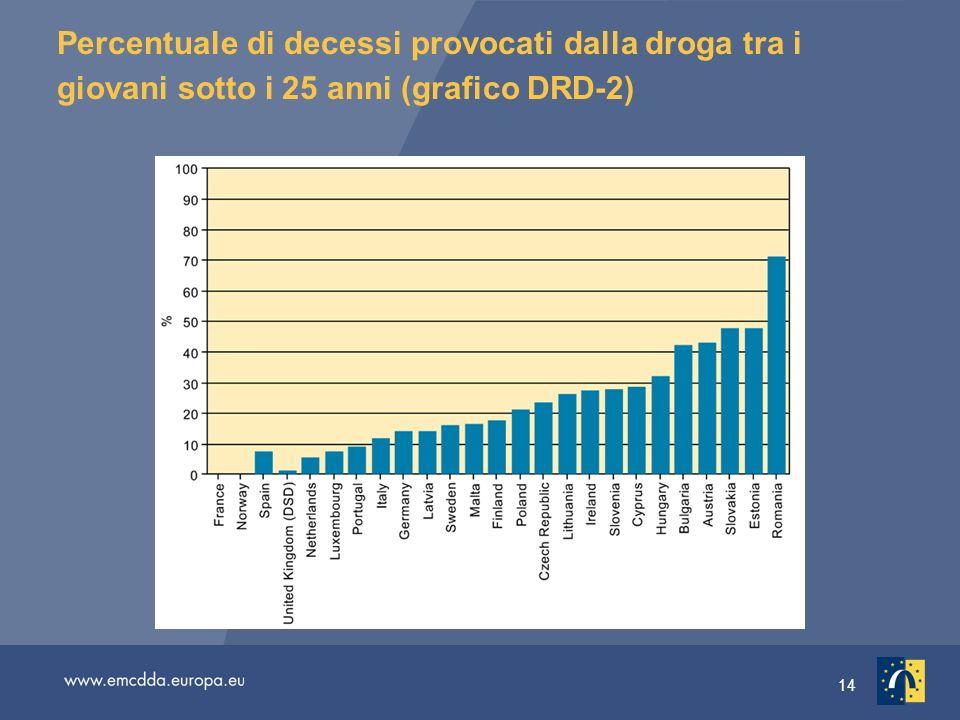 14 Percentuale di decessi provocati dalla droga tra i giovani sotto i 25 anni (grafico DRD-2)