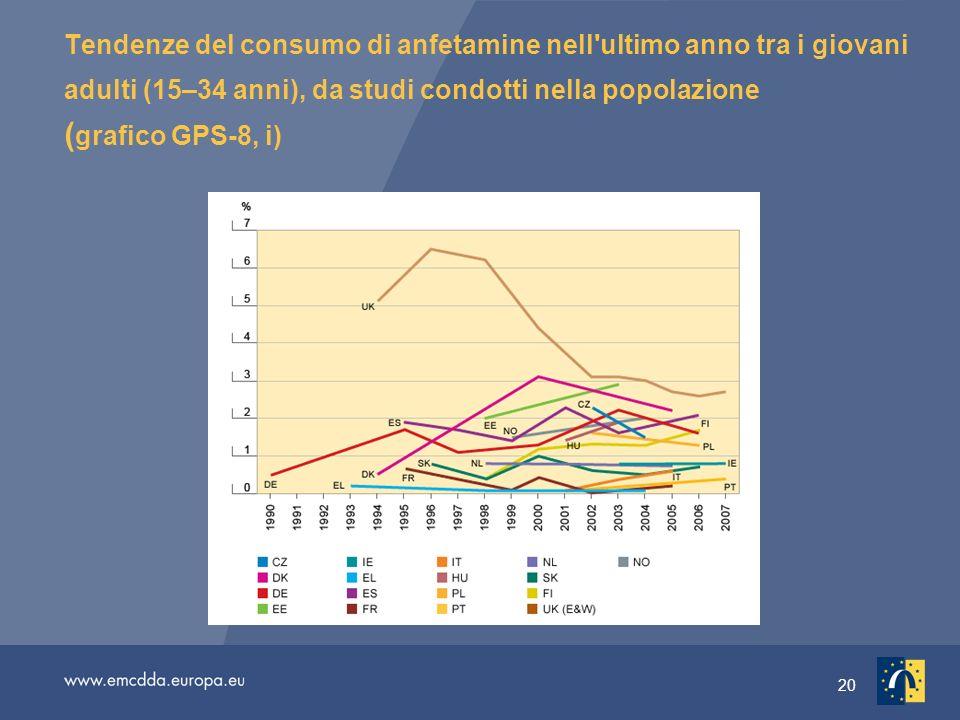 20 Tendenze del consumo di anfetamine nell ultimo anno tra i giovani adulti (15–34 anni), da studi condotti nella popolazione ( grafico GPS-8, i)