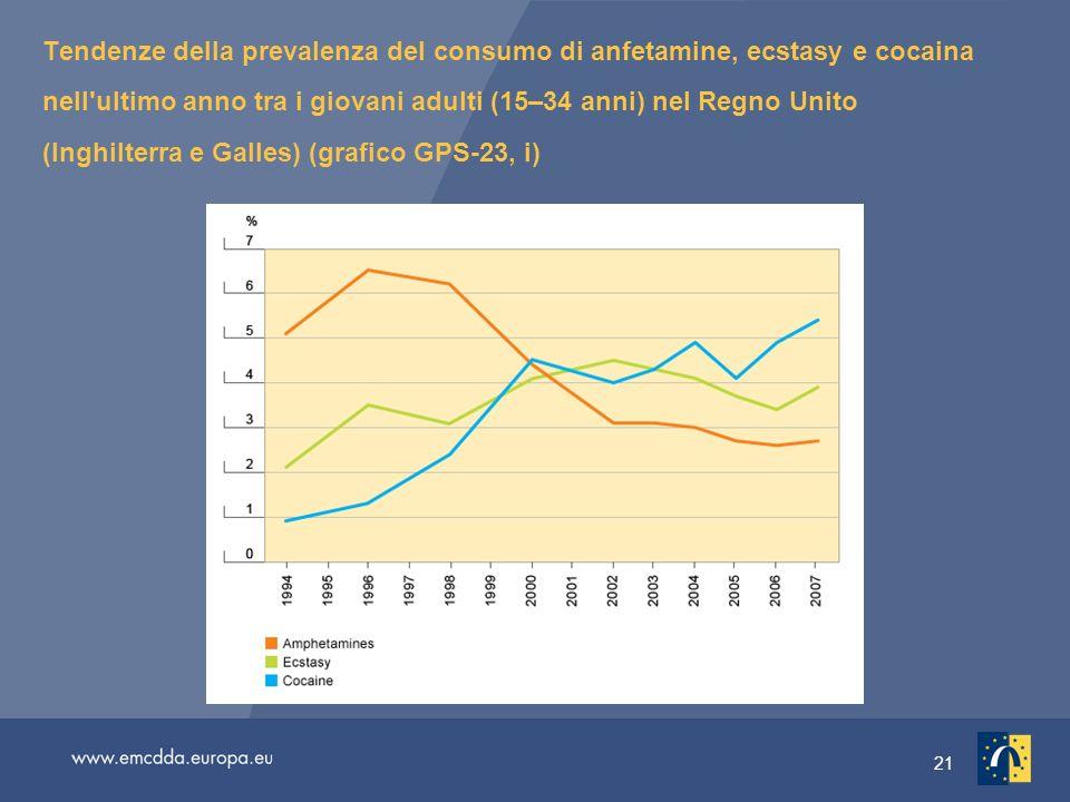 21 Tendenze della prevalenza del consumo di anfetamine, ecstasy e cocaina nell ultimo anno tra i giovani adulti (15–34 anni) nel Regno Unito (Inghilterra e Galles) (grafico GPS-23, i)