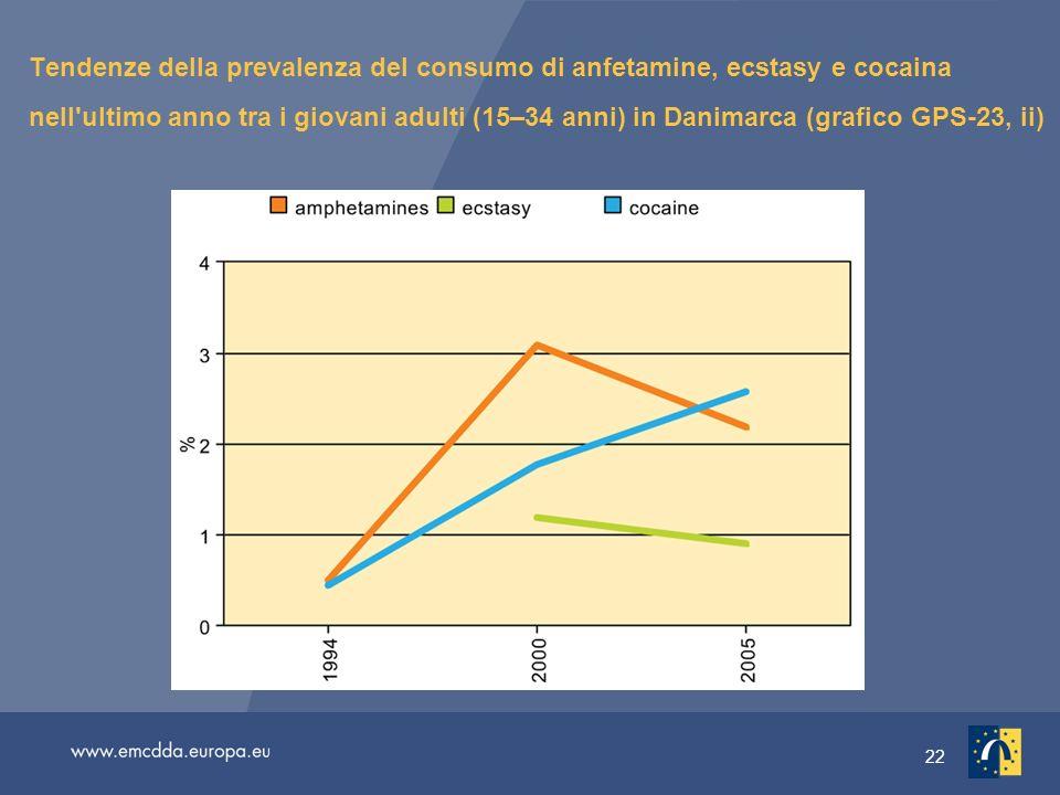 22 Tendenze della prevalenza del consumo di anfetamine, ecstasy e cocaina nell ultimo anno tra i giovani adulti (15–34 anni) in Danimarca (grafico GPS-23, ii)