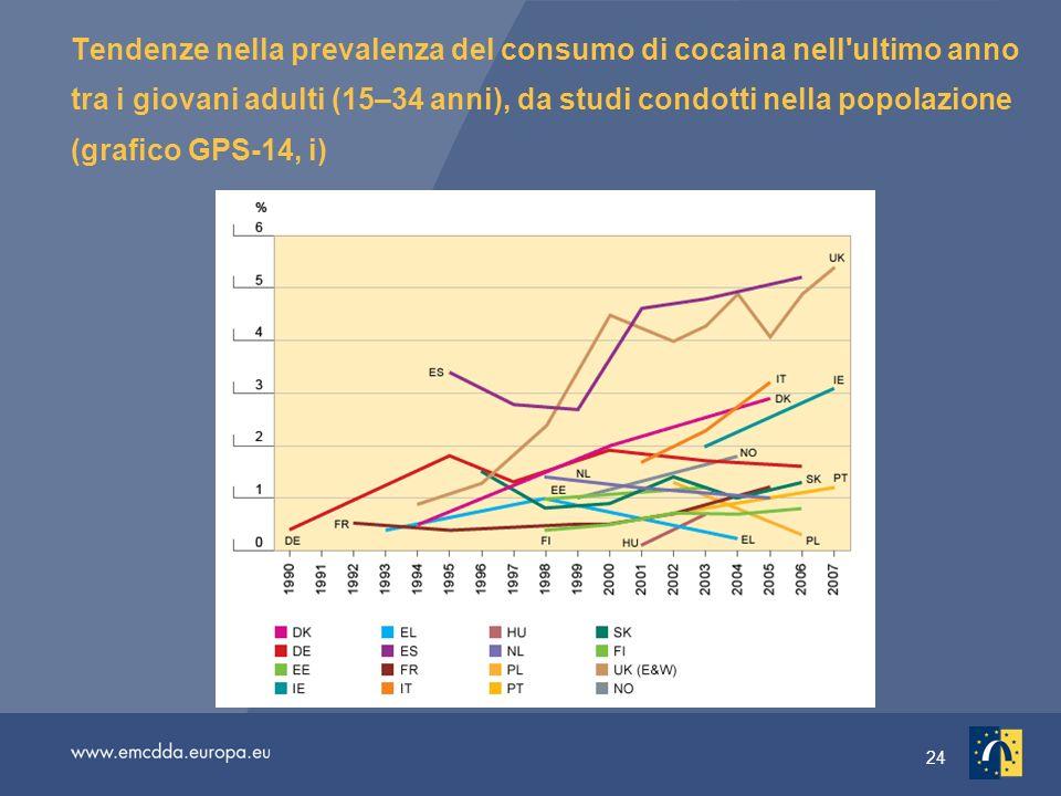 24 Tendenze nella prevalenza del consumo di cocaina nell ultimo anno tra i giovani adulti (15–34 anni), da studi condotti nella popolazione (grafico GPS-14, i)