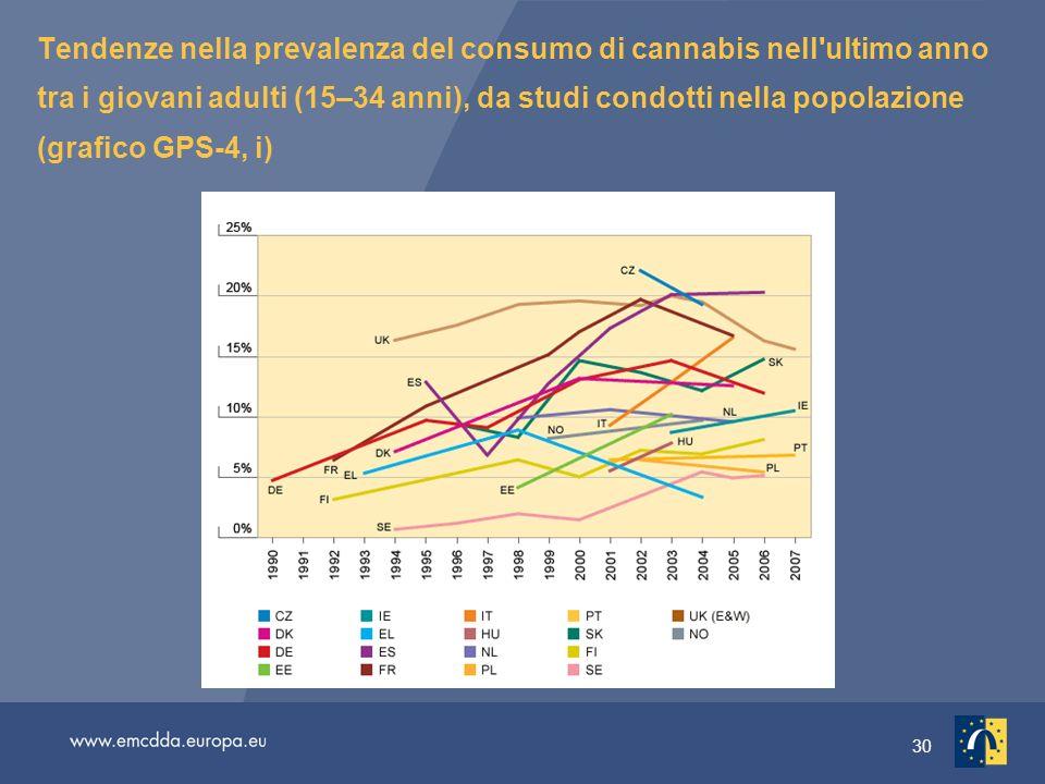 30 Tendenze nella prevalenza del consumo di cannabis nell ultimo anno tra i giovani adulti (15–34 anni), da studi condotti nella popolazione (grafico GPS-4, i)