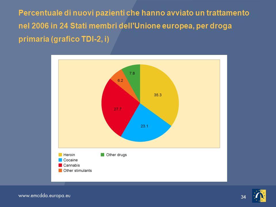 34 Percentuale di nuovi pazienti che hanno avviato un trattamento nel 2006 in 24 Stati membri dell Unione europea, per droga primaria (grafico TDI-2, i)