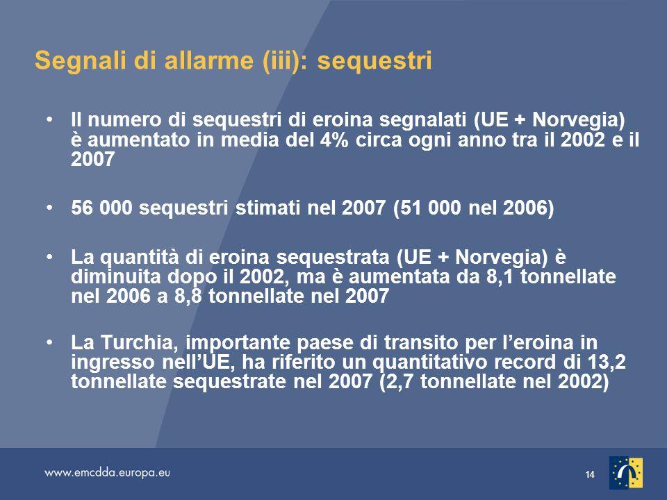 14 Segnali di allarme (iii): sequestri Il numero di sequestri di eroina segnalati (UE + Norvegia) è aumentato in media del 4% circa ogni anno tra il 2