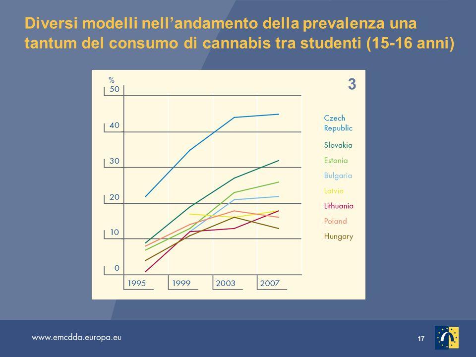 17 Diversi modelli nellandamento della prevalenza una tantum del consumo di cannabis tra studenti (15-16 anni) 1 2 3