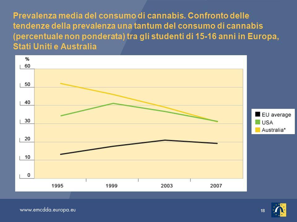 18 Prevalenza media del consumo di cannabis. Confronto delle tendenze della prevalenza una tantum del consumo di cannabis (percentuale non ponderata)