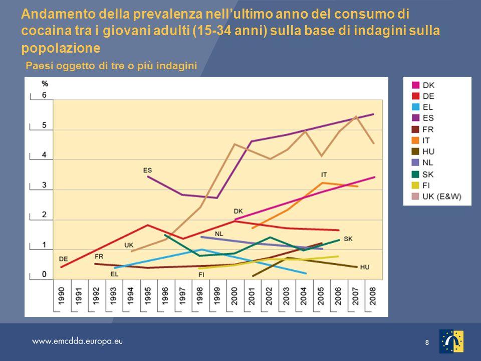 8 Andamento della prevalenza nellultimo anno del consumo di cocaina tra i giovani adulti (15-34 anni) sulla base di indagini sulla popolazione Paesi o