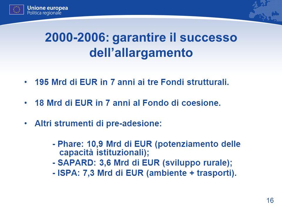 16 2000-2006: garantire il successo dellallargamento 195 Mrd di EUR in 7 anni ai tre Fondi strutturali. 18 Mrd di EUR in 7 anni al Fondo di coesione.