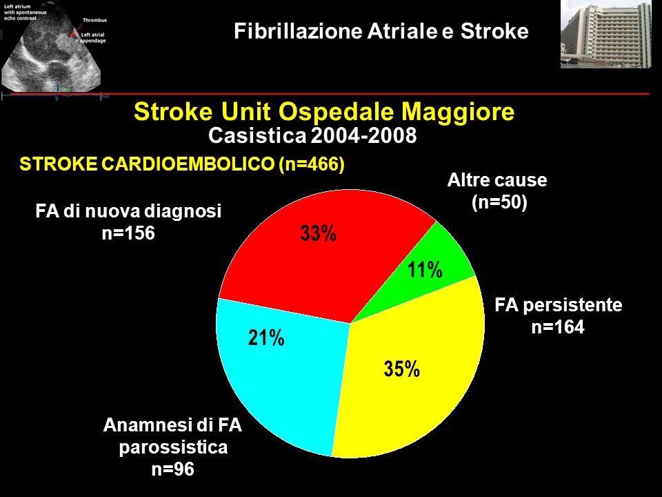 8% 33% 26% 33% 11% 35% 21% 33% STROKE CARDIOEMBOLICO (n=466) Altre cause (n=50) FA persistente n=164 Anamnesi di FA parossistica n=96 FA di nuova diag
