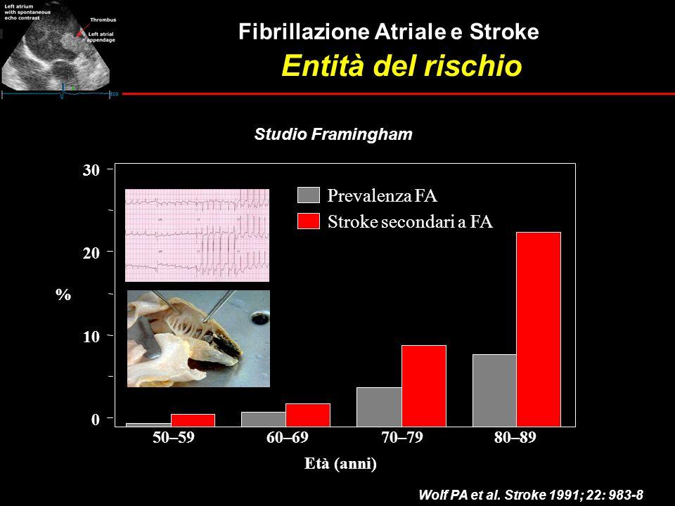 Entità del rischio 0 10 20 30 50–59 60–69 70–79 80–89 Prevalenza FA Età (anni) % Stroke secondari a FA Studio Framingham Fibrillazione Atriale e Strok