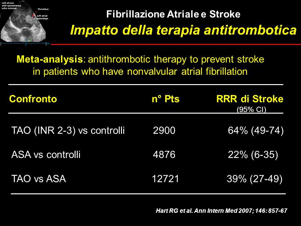 TAO (INR 2-3) vs controlli 2900 64% (49-74) ASA vs controlli 4876 22% (6-35) TAO vs ASA 12721 39% (27-49) Confronto n° Pts RRR di Stroke (95% CI) Hart
