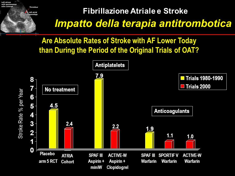 4.5 2.4 7.9 2.2 Trials 1980-1990 Trials 2000 No treatment Antiplatelets Stroke Rate % per Year 1.9 1.1 1.0 0 1 2 3 4 5 6 7 8 arm 5 RCT ATRIA Cohort SP