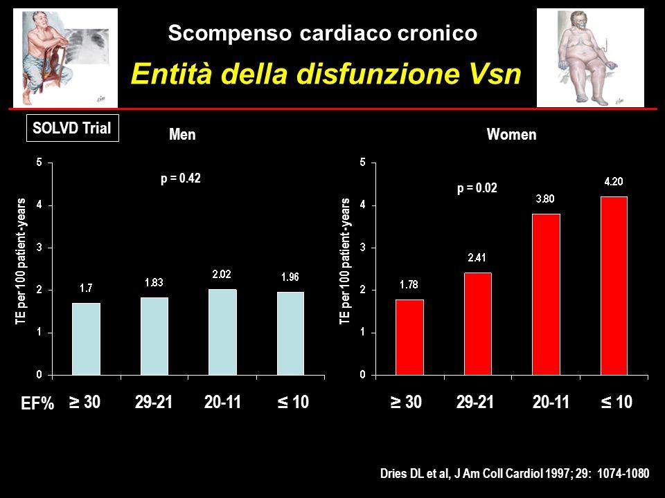 3029-2120-11 10 Dries DL et al, J Am Coll Cardiol 1997; 29: 1074-1080 p = 0.42 p = 0.02 SOLVD Trial Women TE per 100 patient -years Men EF% Scompenso