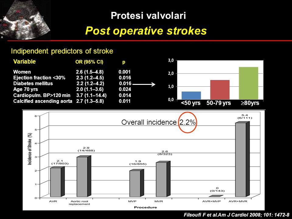 Filsoufi F et al.Am J Cardiol 2008; 101: 1472-8 Protesi valvolari Post operative strokes Variable OR (95% CI) p Women 2.6 (1.5–4.8) 0.001 Ejection fra
