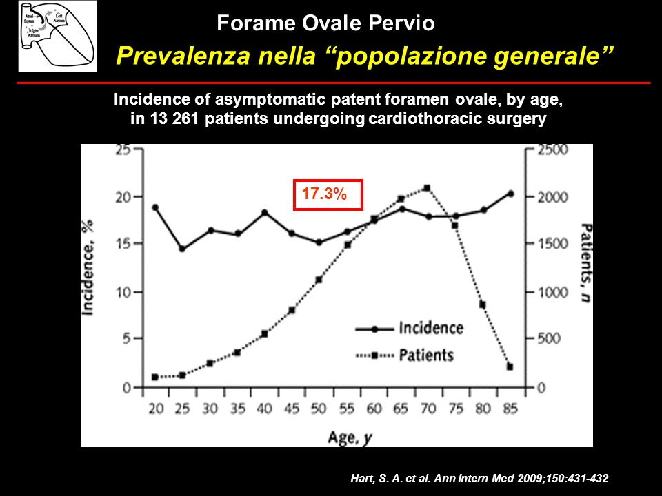 Forame Ovale Pervio Incidence of asymptomatic patent foramen ovale, by age, in 13 261 patients undergoing cardiothoracic surgery Hart, S. A. et al. An