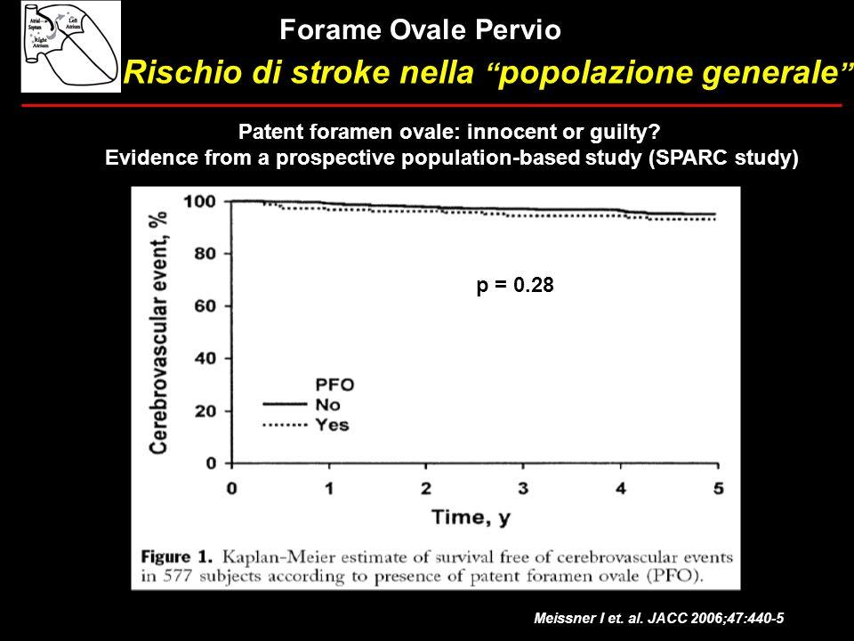 Meissner I et. al. JACC 2006;47:440-5 Rischio di stroke nella popolazione generale Patent foramen ovale: innocent or guilty? Evidence from a prospecti
