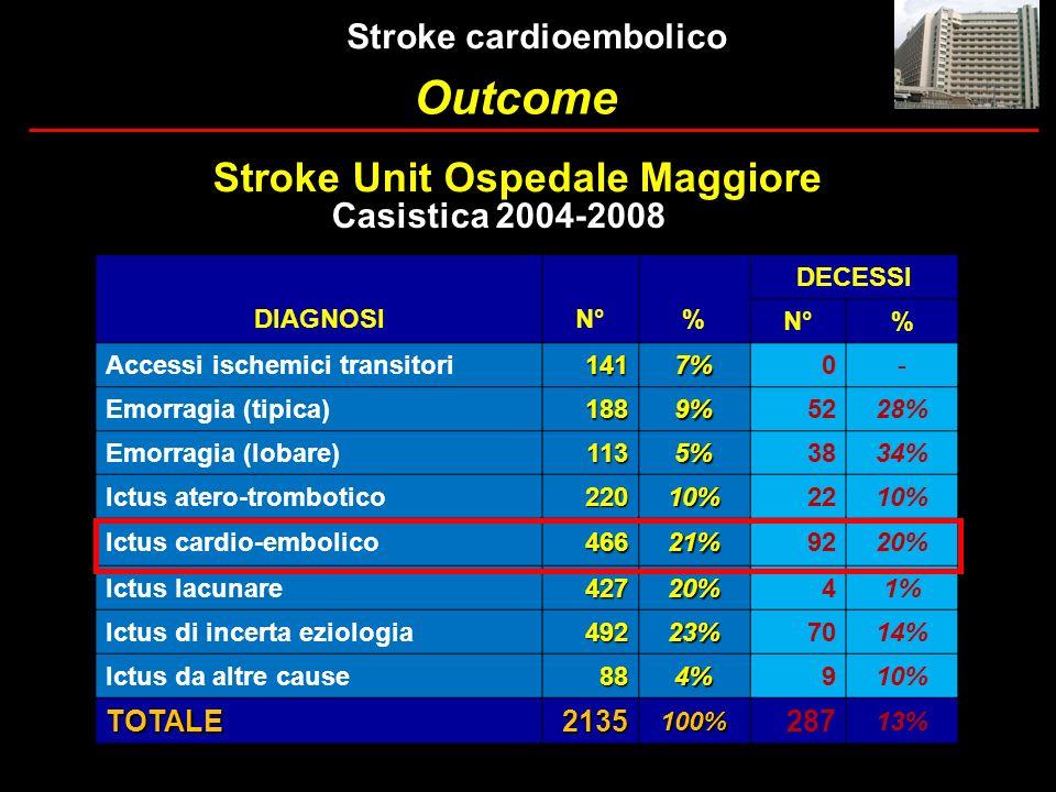 DIAGNOSIN°% DECESSI N°% Accessi ischemici transitori1417%0- Emorragia (tipica)1889%5228% Emorragia (lobare)1135%3834% Ictus atero-trombotico22010%2210