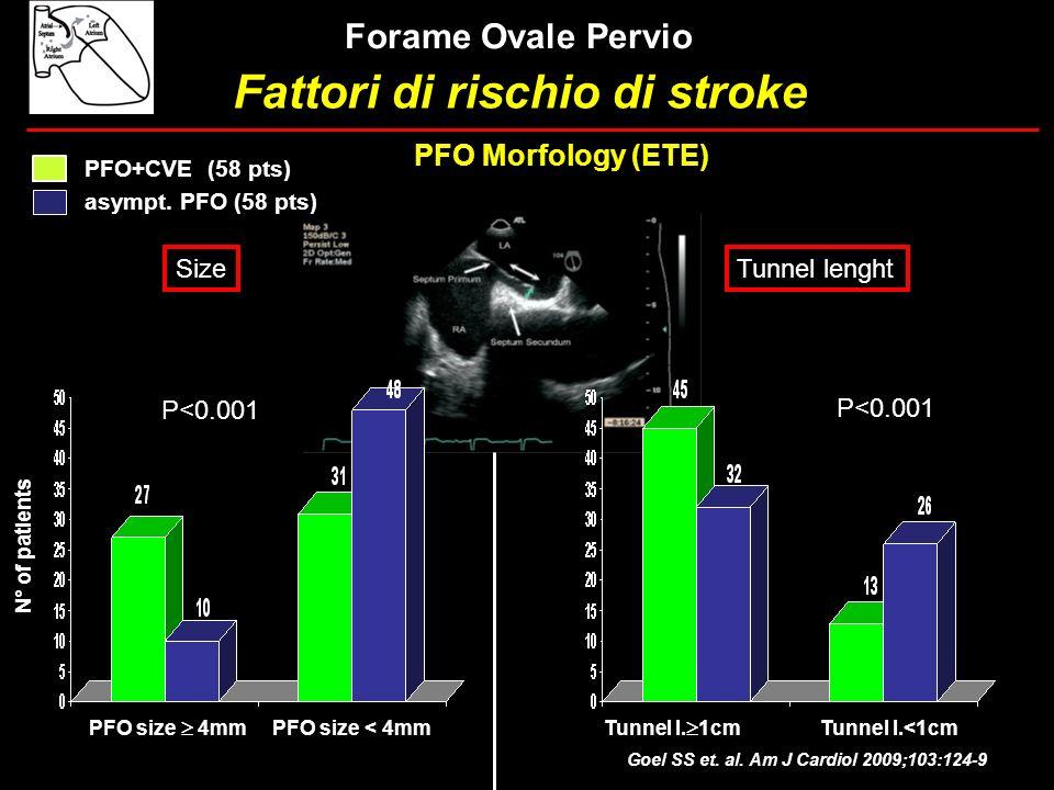 Goel SS et. al. Am J Cardiol 2009;103:124-9 PFO Morfology (ETE) SizeTunnel lenght N° of patients PFO size 4mm PFO size < 4mm P<0.001 Tunnel l. 1cm Tun