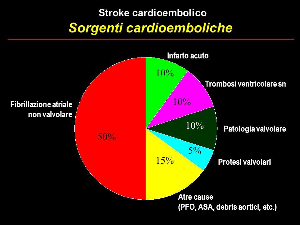 10% 15% 50% Infarto acuto Trombosi ventricolare sn Protesi valvolari Fibrillazione atriale non valvolare 10% 5% Patologia valvolare Atre cause (PFO, A