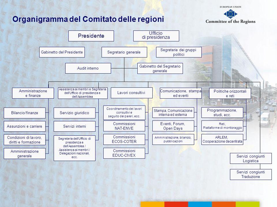 Organigramma del Comitato delle regioni Presidente Segretario generale Gabinetto del Segretario generale Commissioni EDUC-CIVEX Commissioni ECOS-COTER