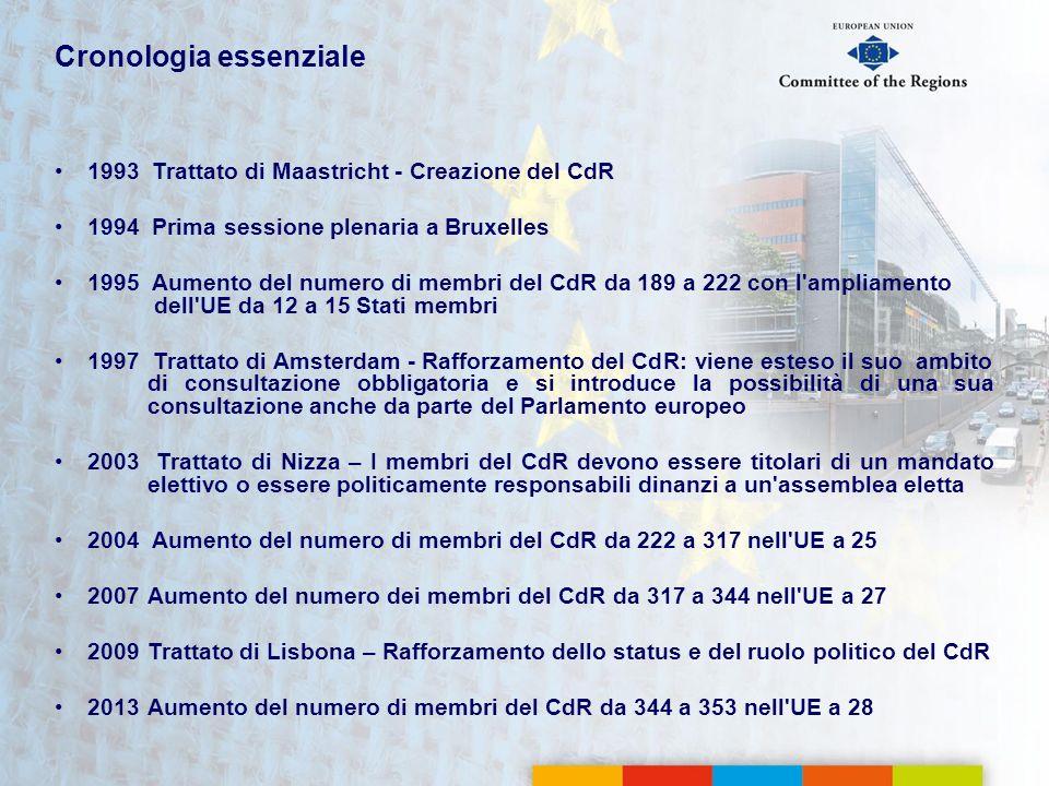 Cronologia essenziale 1993 Trattato di Maastricht - Creazione del CdR 1994 Prima sessione plenaria a Bruxelles 1995 Aumento del numero di membri del C