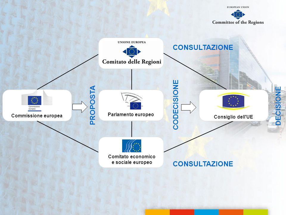 PROPOSTA CODECISIONE CONSULTAZIONE Commissione europea Parlamento europeo DECISIONE Comitato economico e sociale europeo Consiglio dell'UE