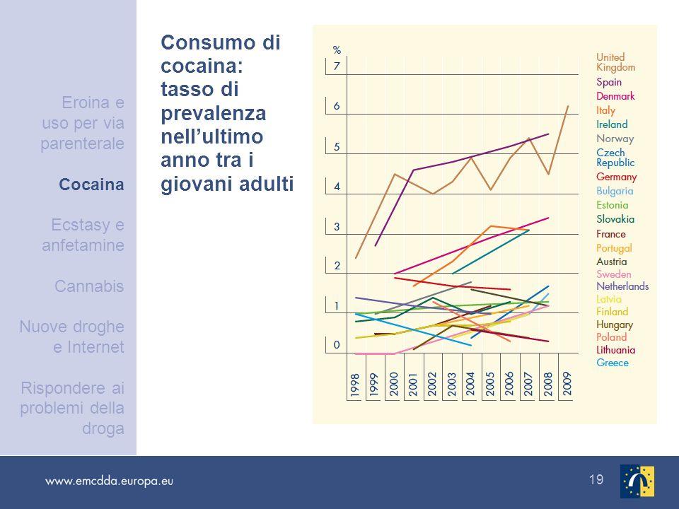 19 Consumo di cocaina: tasso di prevalenza nellultimo anno tra i giovani adulti Eroina e uso per via parenterale Cocaina Ecstasy e anfetamine Cannabis