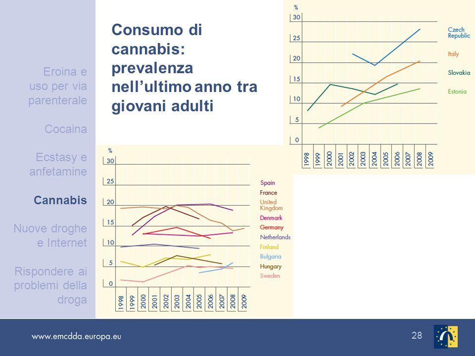 28 Consumo di cannabis: prevalenza nellultimo anno tra giovani adulti Eroina e uso per via parenterale Cocaina Ecstasy e anfetamine Cannabis Nuove dro
