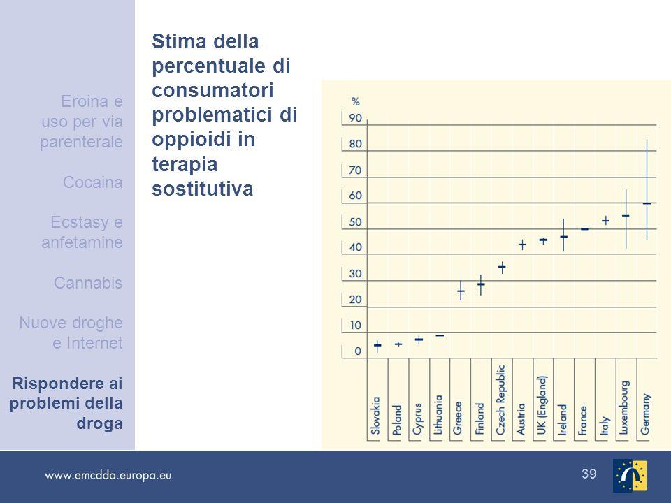 39 Stima della percentuale di consumatori problematici di oppioidi in terapia sostitutiva Eroina e uso per via parenterale Cocaina Ecstasy e anfetamin