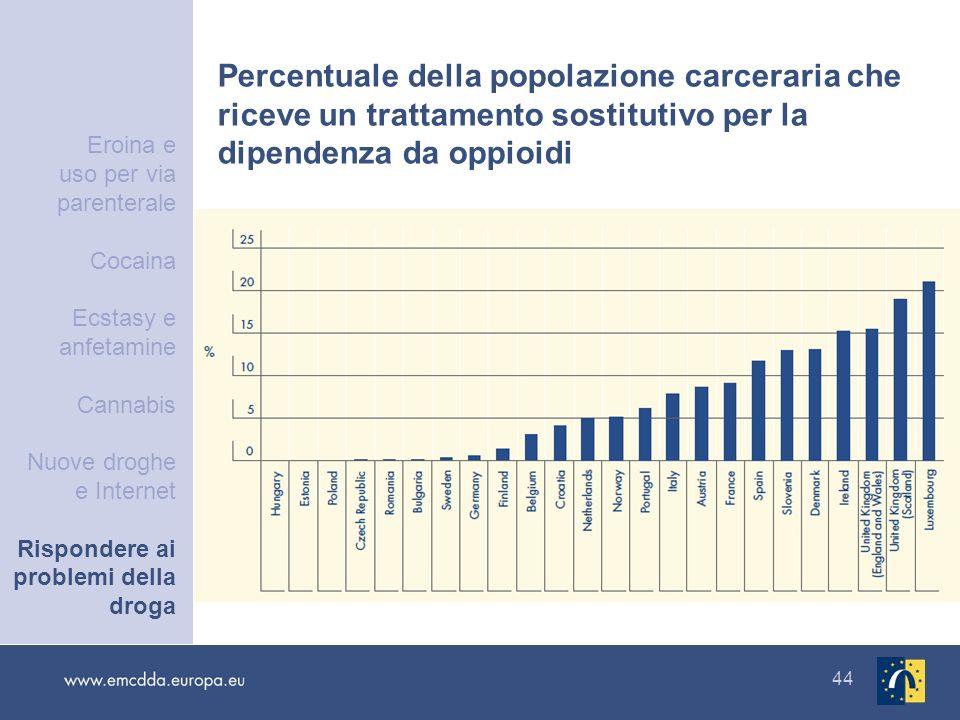 44 Percentuale della popolazione carceraria che riceve un trattamento sostitutivo per la dipendenza da oppioidi Eroina e uso per via parenterale Cocai