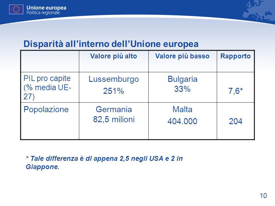 10 Disparità allinterno dellUnione europea Valore più altoValore più bassoRapporto PIL pro capite (% media UE- 27) Lussemburgo 251% Bulgaria 33% 7,6*